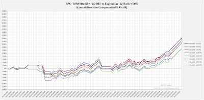 SPX Short Options Straddle Equity Curves - 80 DTE - IV Rank < 50 - Risk:Reward 45% Exits