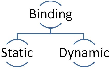 Static Binding and Dynamic Binding in Java