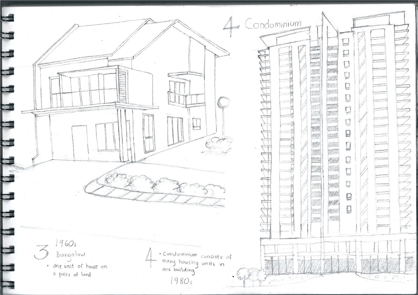 Pictorial Sketches Evolution Of Home In Malaysia