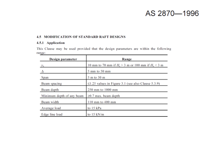 AS2870 Site Classification