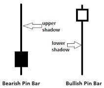 Gambar Pinbar Candlestick