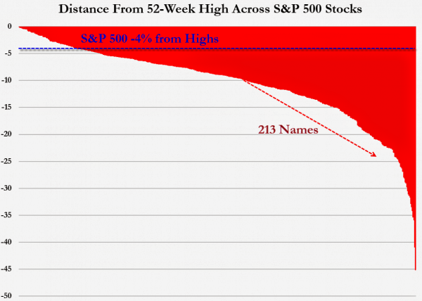Over 40% Of The S&P 500 Is In Correction Mode