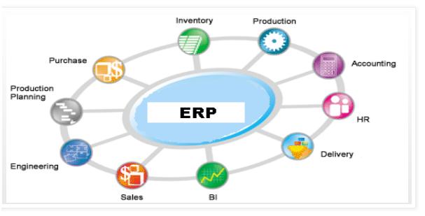 Sap Erp Enterprise Resource Planning Sap All Interview Questions