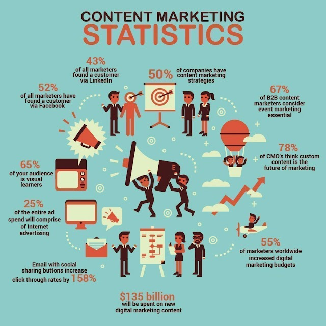 Content Marketing Statistic