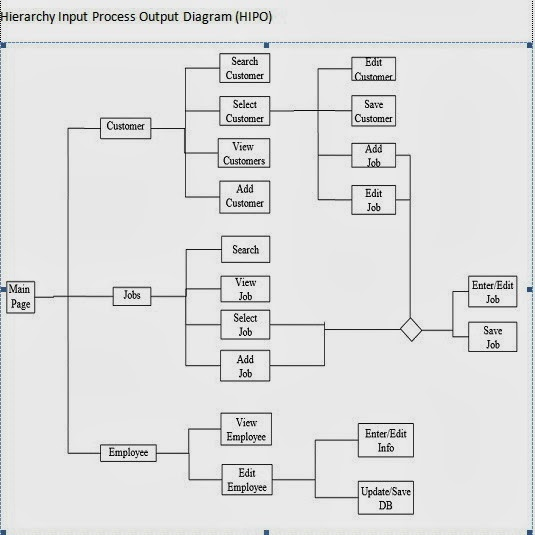 Tatha dnnjx hipo hierarchy input process output a sasaran hipo ccuart Gallery