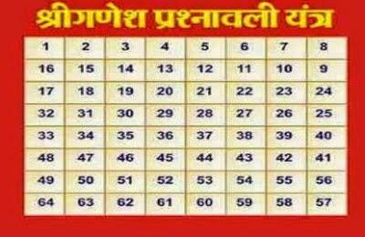 Shri Ganesha Prashanvali Yantra in Hindi