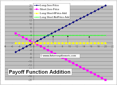 Payoff Function