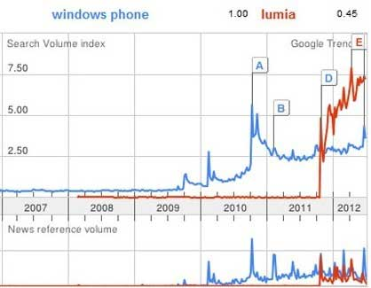 nokia lumia sales vs apple iphone sales number