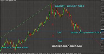 Cum va evolua prețul aurului în 2014