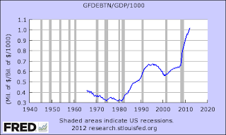 US Debt as a Percentage of GDP over time