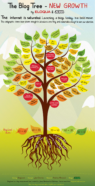 The Blog Tree: New Growth Includes Simple Marketing Blog!