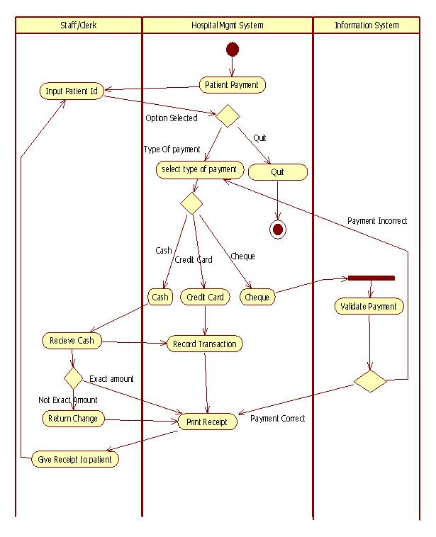 uml diagrams for hospital management  study pointactivity diagram for hospital mgmt ward allocation