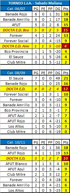 Tabla de posiciones: Torneo L.I.A. (Sede Club Acassuso)