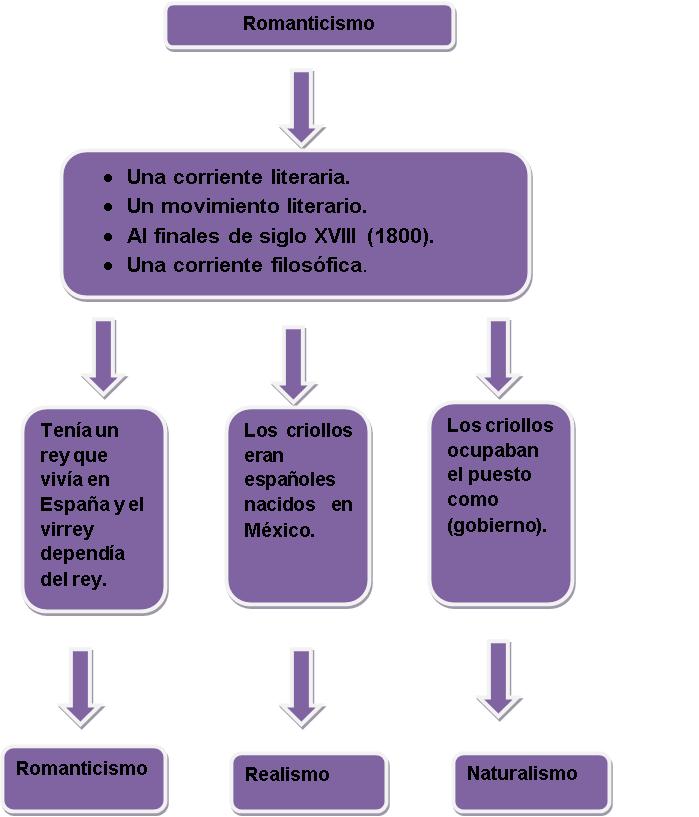 literatura universal caracteristicas: