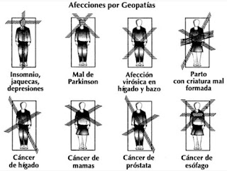 enfermedades sintomas geopatias electromagnetismo negativo dañino