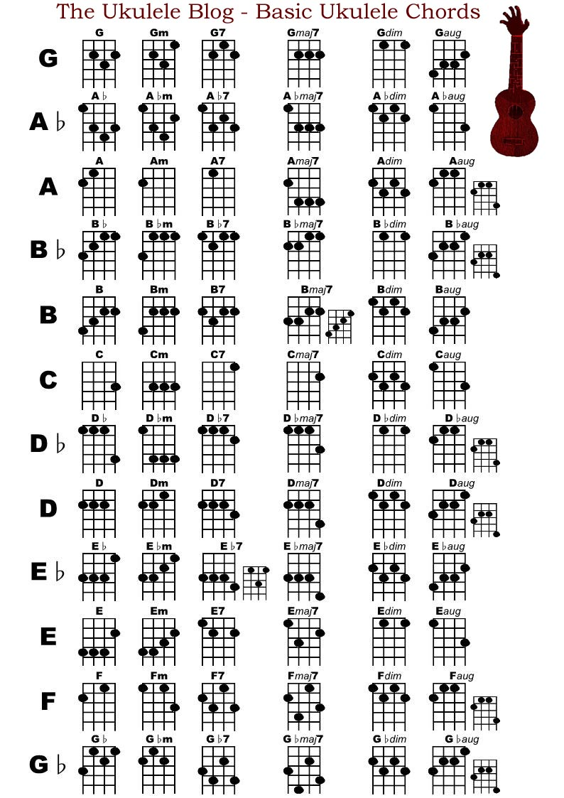 The jumping fleas cheat sheets ukulele chords dizzy version hexwebz Images