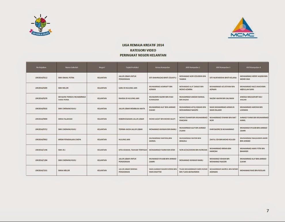 Senarai Finalis Top 10 Liga Remaja Kreatif 2014 Bagi Setiap Negeri Kelantan
