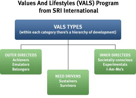 vals analysis
