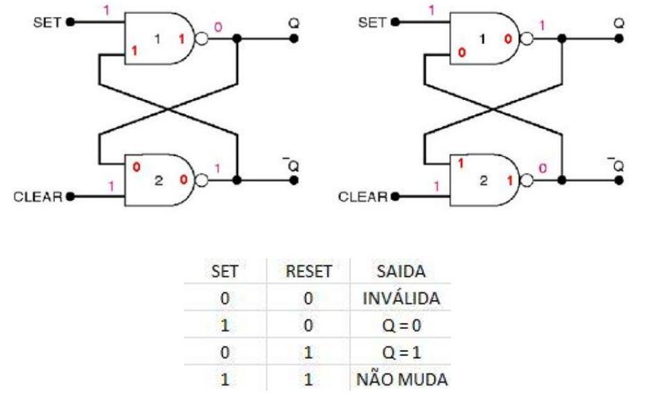 Circuito Nand : Dicas para engenharia elétrica o latch com portas nand e