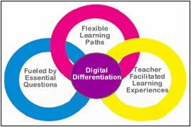 Digital Differentiation Lessonpaths