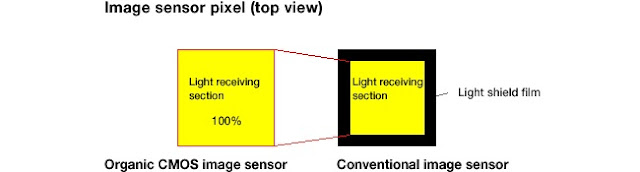 Panasonic and Fuji's New Sensor graphic comparison of sensor surface