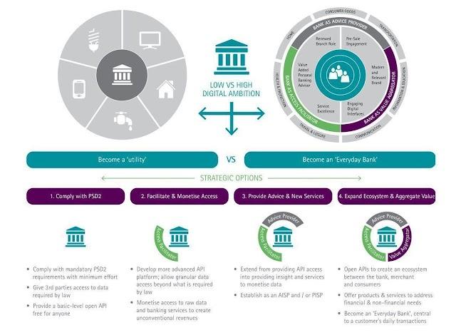 Banks should use API