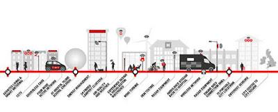 Tecnologia mòbil per a les 'smart cities'