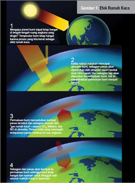 Miptaul World's: Pemanasan Global (Global Warming)