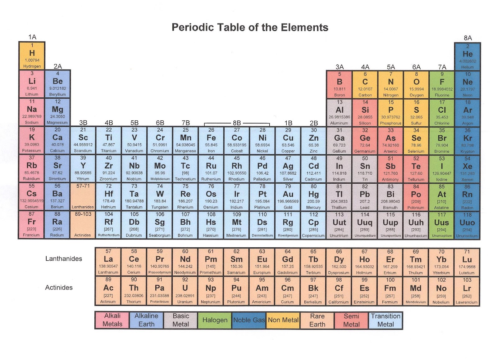 for 11 20 elements on the periodic table