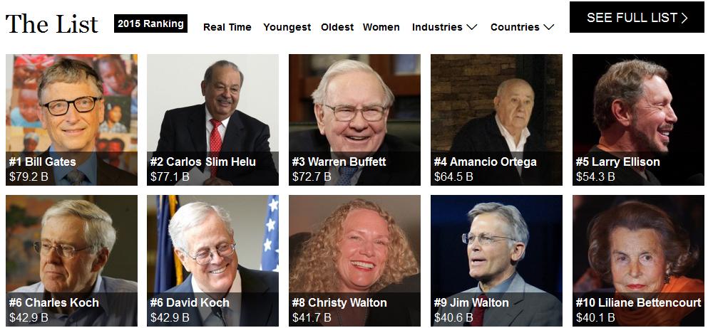 Inilah 10 Orang terkaya di dunia 2015