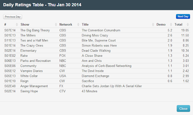 Final Adjusted TV Ratings for Thursday 30th January 2014