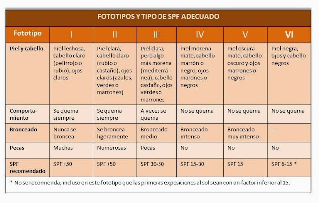 PDF - TIPOS DE PIEL