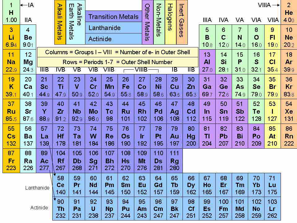 Periodic table group charges on the periodic table periodic periodic table charges by group periodic table urtaz Images
