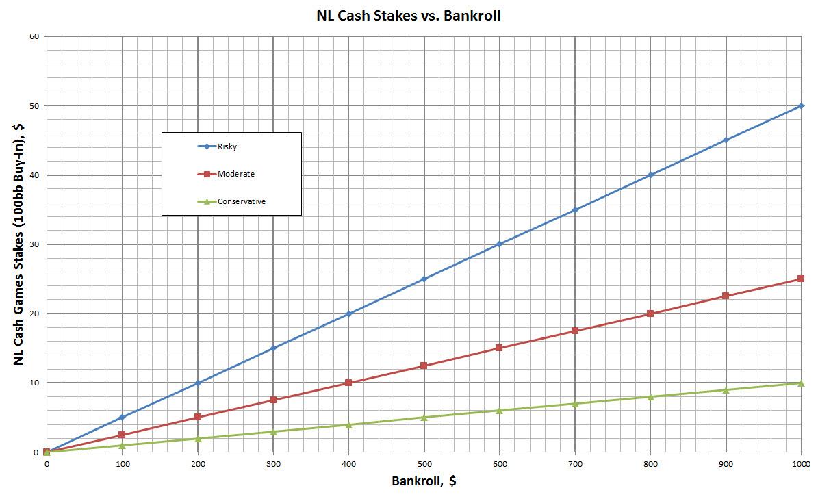 Average bb/100 poker