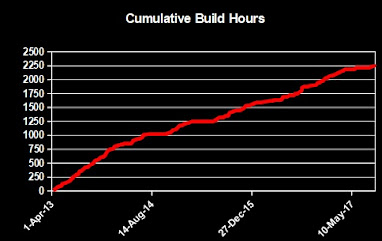 Work Graph as of 4-Sep-17