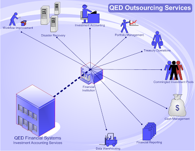 Outsourcing-Procesos