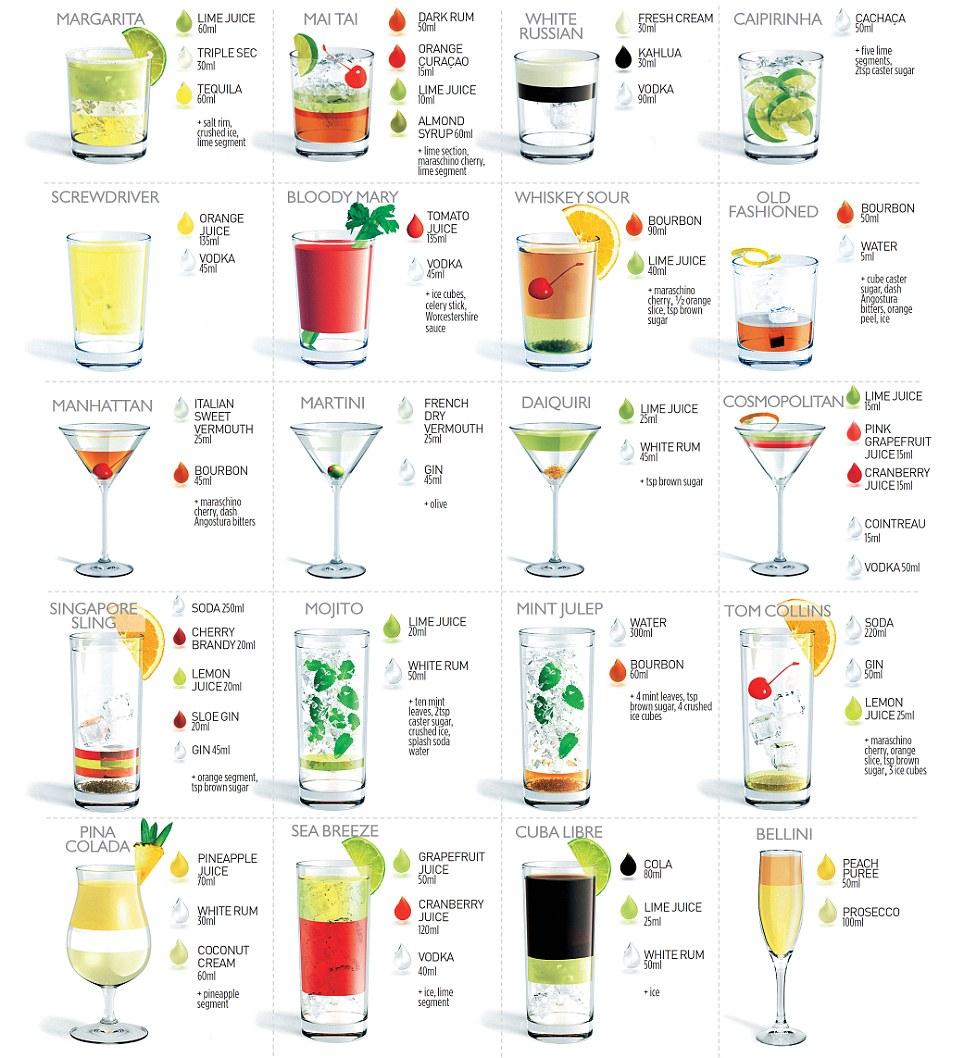 Самые известные алкогольные коктейли рецепты простые и