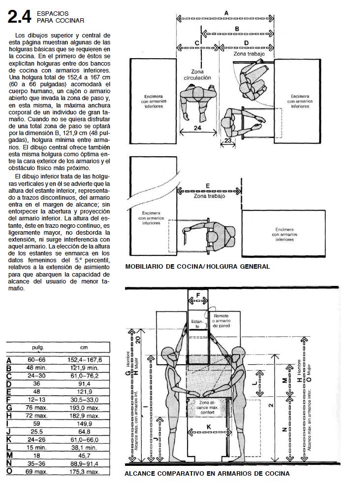La cocina y sus dimensiones interior design i for Dimensiones cocina