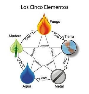 Feng shui total la teoria de los 5 elementos 1 3 o wu hsing for Feng shui elementos decorativos