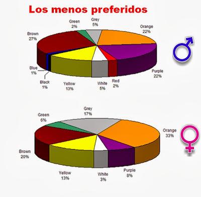 Colores que menos gustan  por sexos.- Personal Branding. Marca Personal. Esmeralda Diaz-Aroca