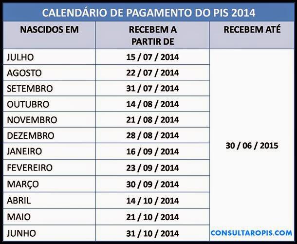 Tabela de pagamento PIS/PASEP 2014