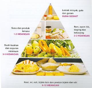 Benarkah Pola Makan Mempengaruhi Sifat Seseorang