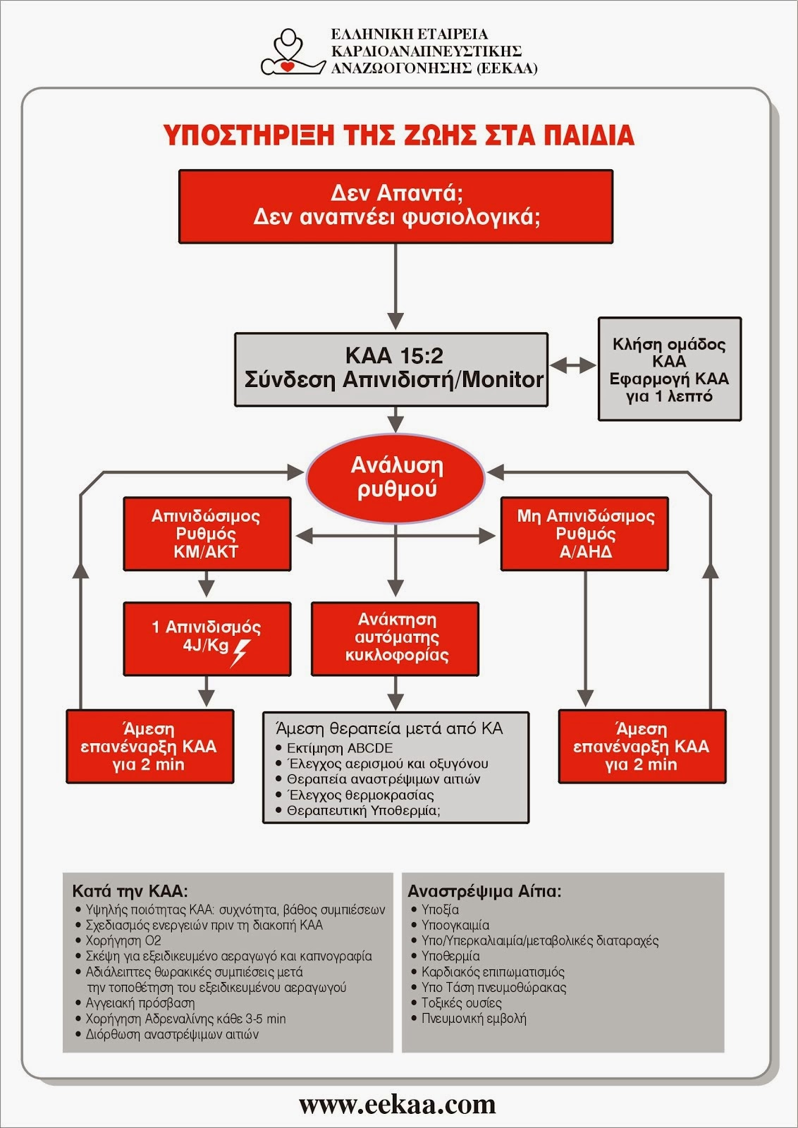 ΑΛΓΟΡΙΘΜΟΣ ΕΞΕΙΔΙΚΕΥΜΕΝΗΣ ΥΠΟΣΤΗΡΙΞΗΣ ΤΗΣ ΖΩΗΣ ΣΤΑ ΠΑΙΔΙΑ 2010 (ΕΕΚΑΑ - ERC)
