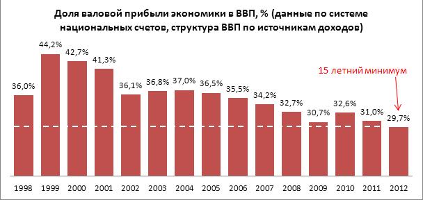 Российский рынок без мистификаций