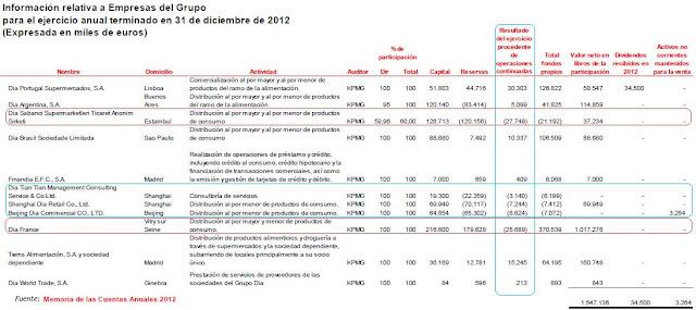 Grupo+empresas+DIA.jpg