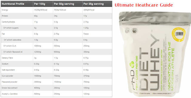 Whey Protein ISO