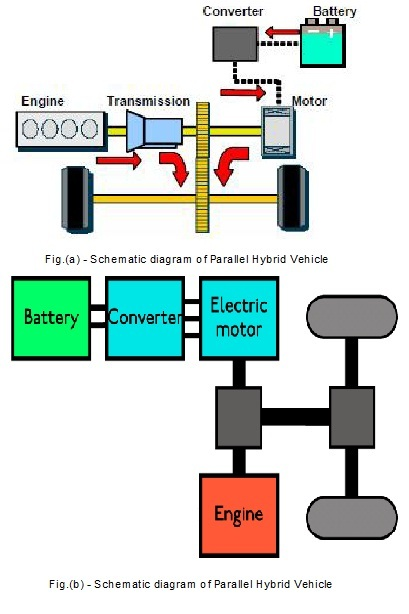 Hybrid electric cars parallel vehicle