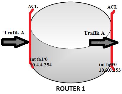 Ilustrasi ACL dan trafik di router