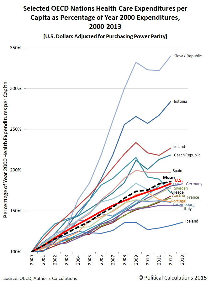 Selected OECD Nations Health Care Expenditures per Capita as Percentage of Year 2000 Expenditures, 2000-2013 [U.S. Dollars Adjusted for Purchasing Power Parity]