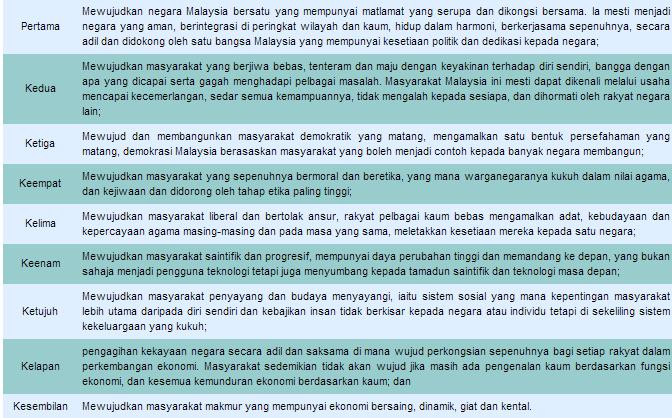 cabaran wawasan 2020 9 cabaran utama untuk mencapai wawasan 2020 1 mewujudkan bangsa malaysia bersatu yang mempunyai maltamat di kongsi bersama 2 mewujudkan masyarakat yang berjiwa.